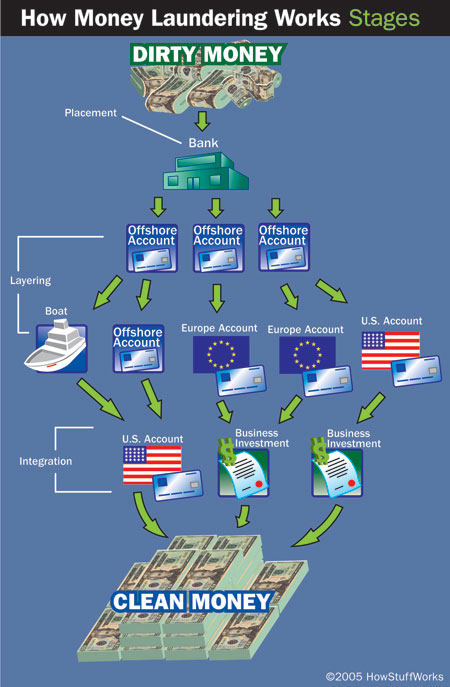 money-laundering-4